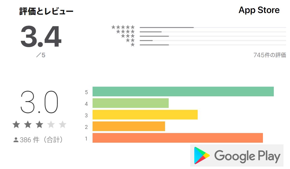 各アプリストアによるカップリンクの評価点