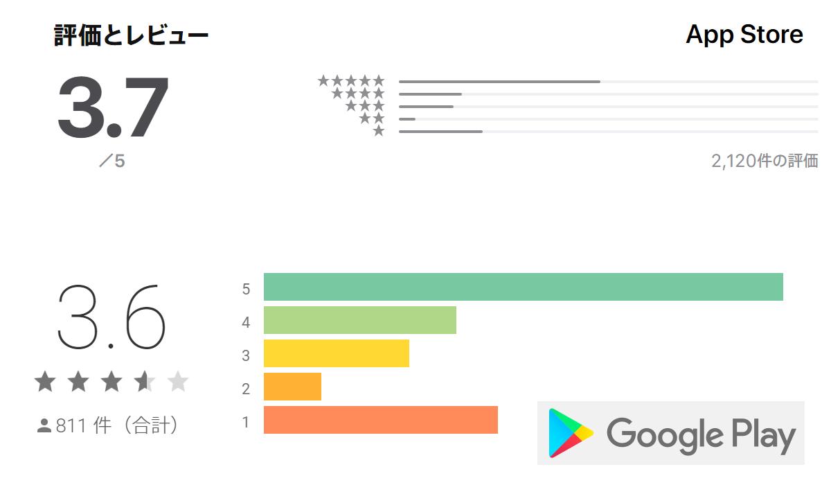 各アプリストアによるデーティングの評価点