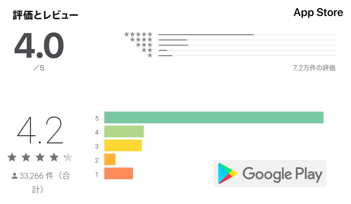 タップルの各アプリストア評価点