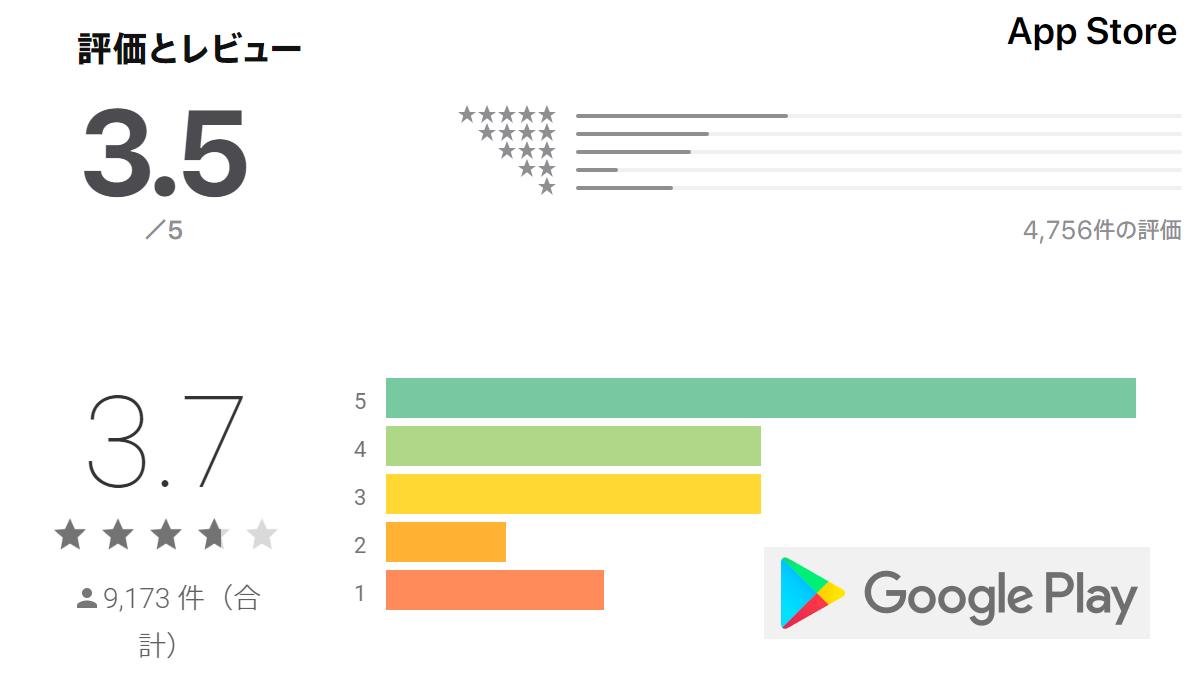 ゼクシィ恋結びの各アプリストア評価点