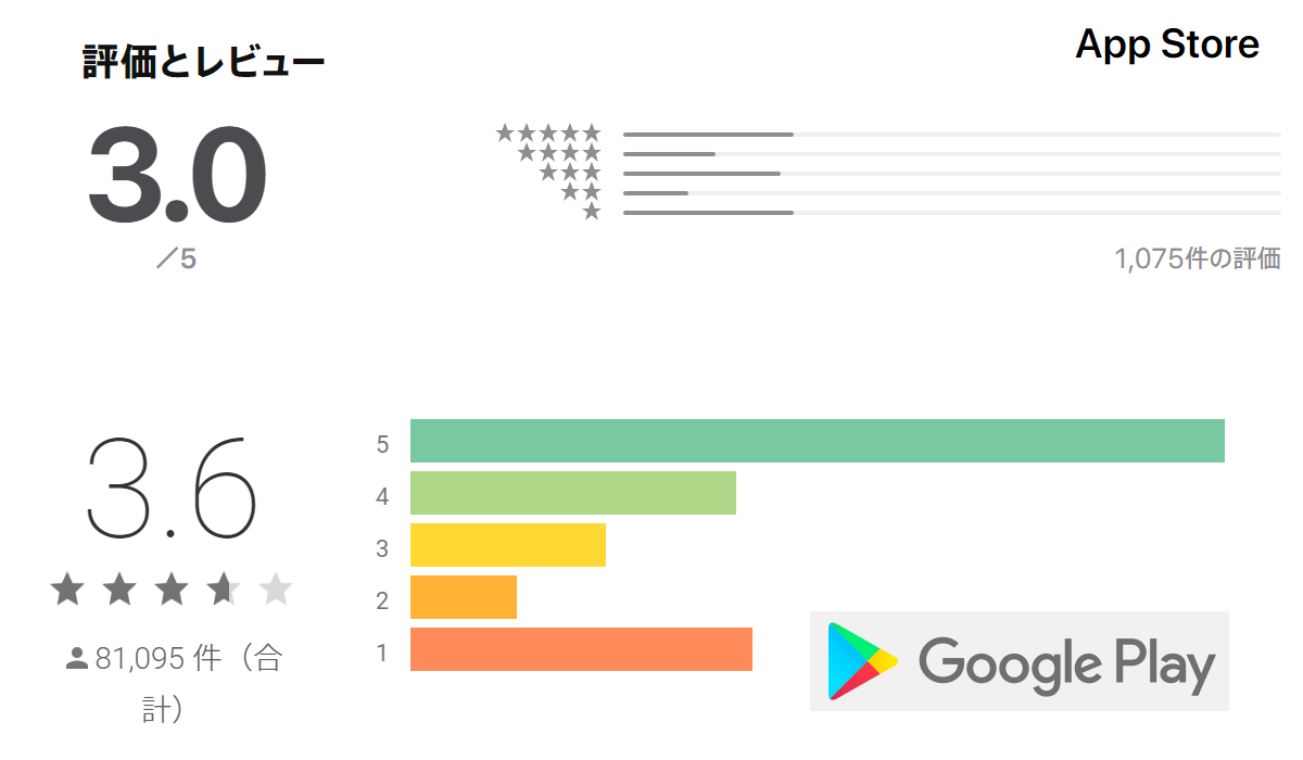 マッチドットコムの各アプリストア評価点
