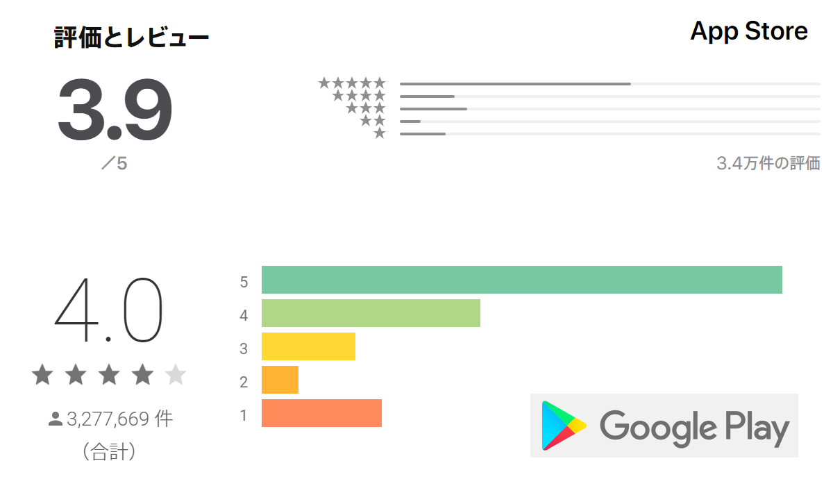ティンダーの各アプリストア評価点