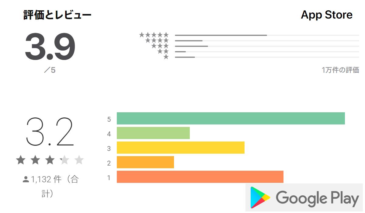 クロスミーの各アプリストア評価点